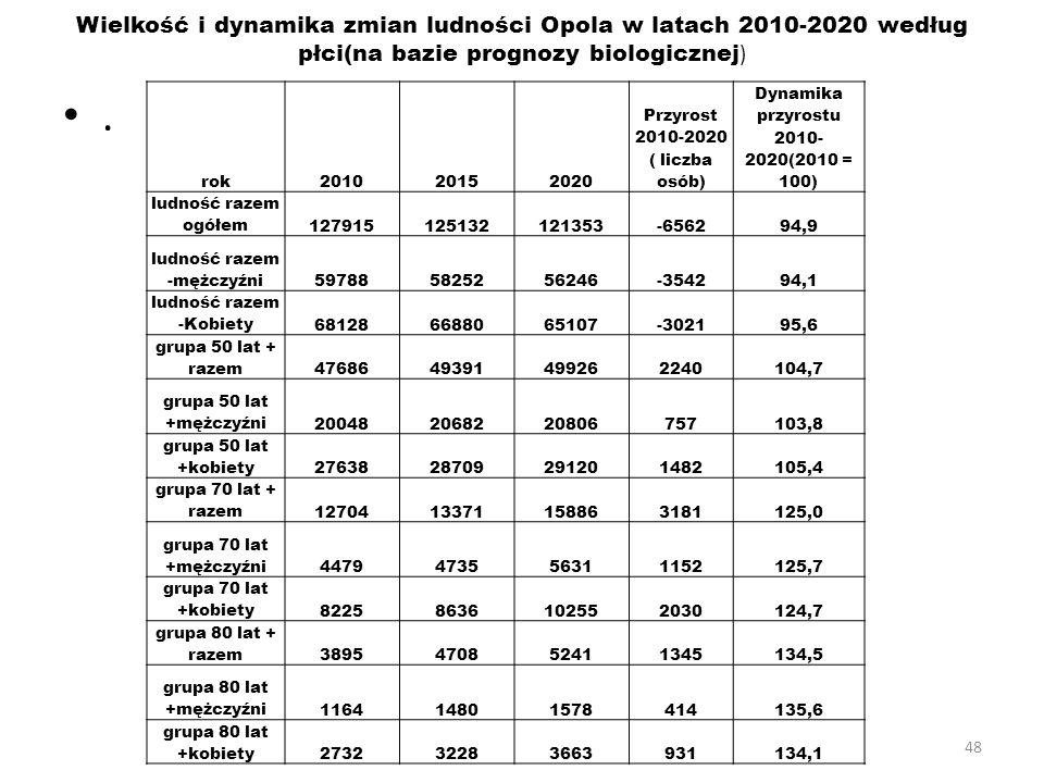 Wielkość i dynamika zmian ludności Opola w latach 2010-2020 według płci(na bazie prognozy biologicznej)