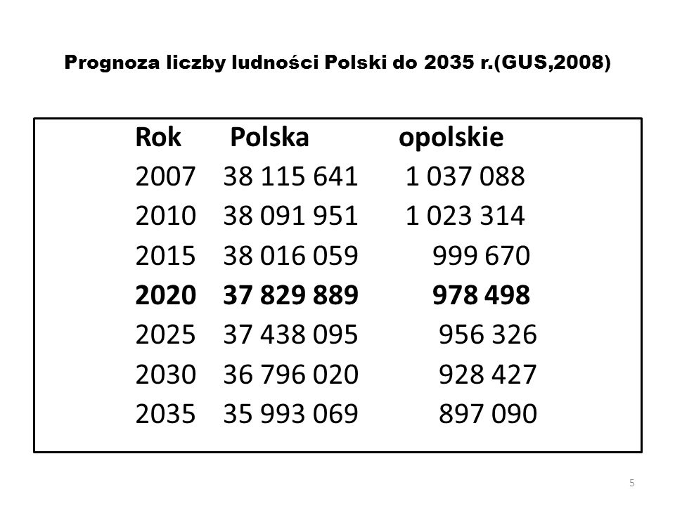 Prognoza liczby ludności Polski do 2035 r.(GUS,2008)
