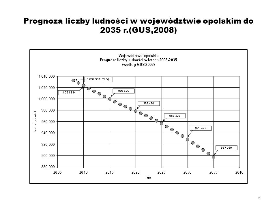 Prognoza liczby ludności w województwie opolskim do 2035 r.(GUS,2008)