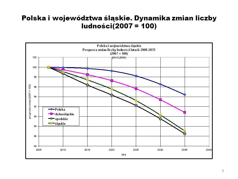Polska i województwa śląskie