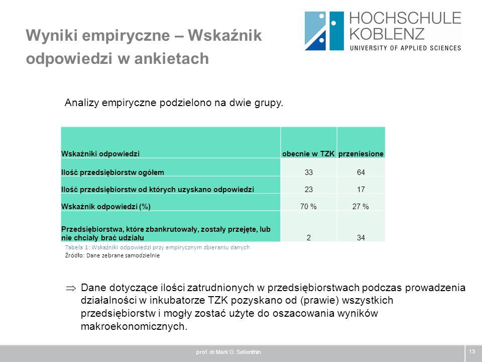 Wyniki empiryczne – Wskaźnik odpowiedzi w ankietach