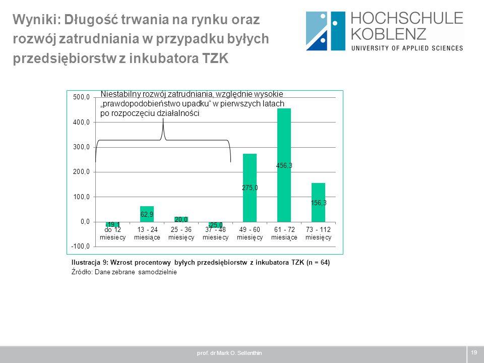Wyniki: Długość trwania na rynku oraz rozwój zatrudniania w przypadku byłych przedsiębiorstw z inkubatora TZK