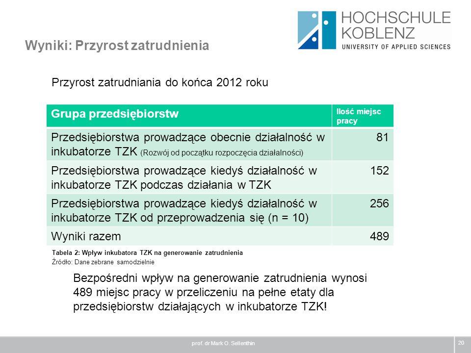 Wyniki: Przyrost zatrudnienia