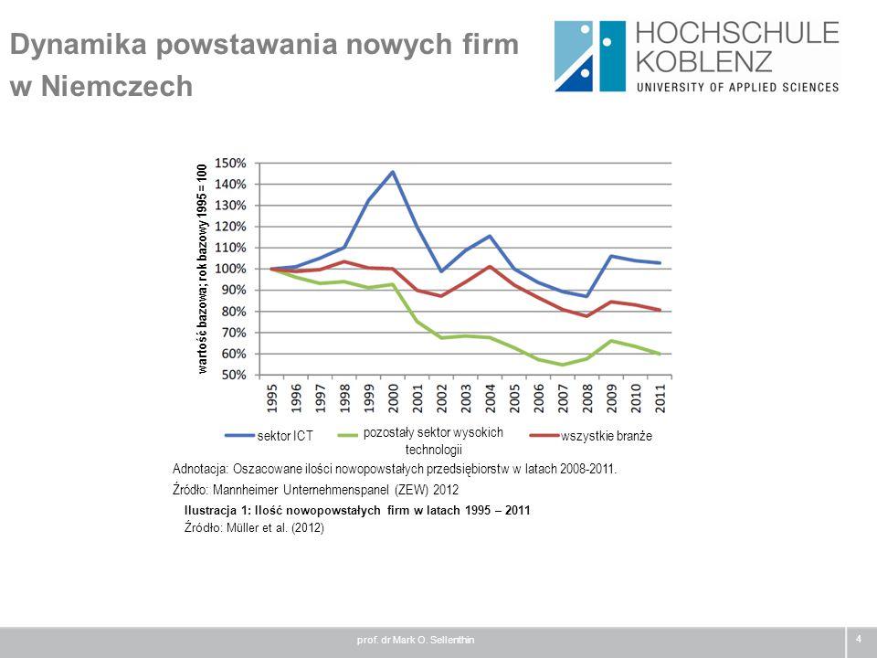 Dynamika powstawania nowych firm w Niemczech