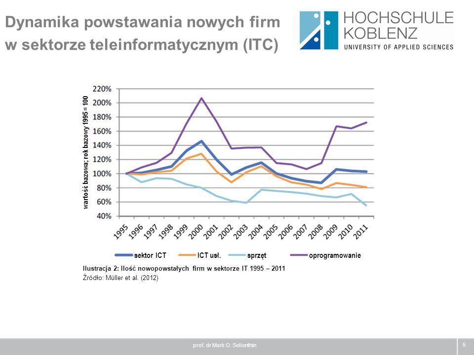 Dynamika powstawania nowych firm w sektorze teleinformatycznym (ITC)