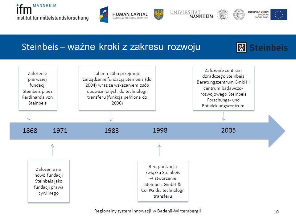 Steinbeis – ważne kroki z zakresu rozwoju
