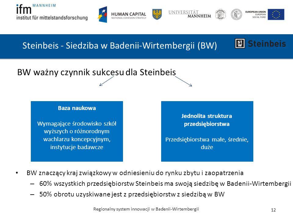 Steinbeis - Siedziba w Badenii-Wirtembergii (BW)