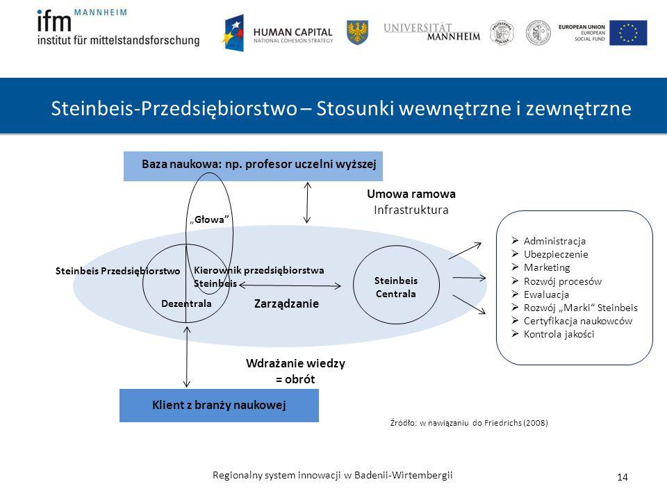 Steinbeis-Przedsiębiorstwo – Stosunki wewnętrzne i zewnętrzne