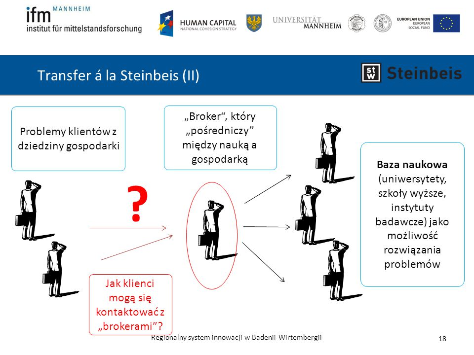 Transfer á la Steinbeis (II)
