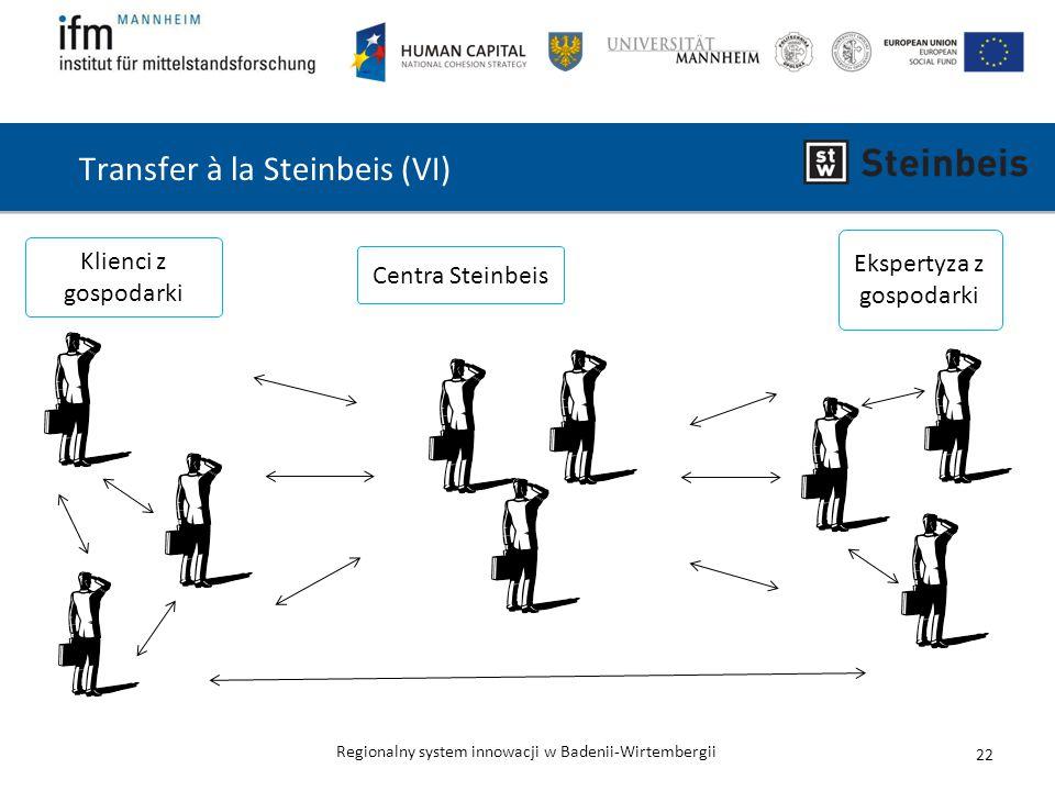 Transfer à la Steinbeis (VI)