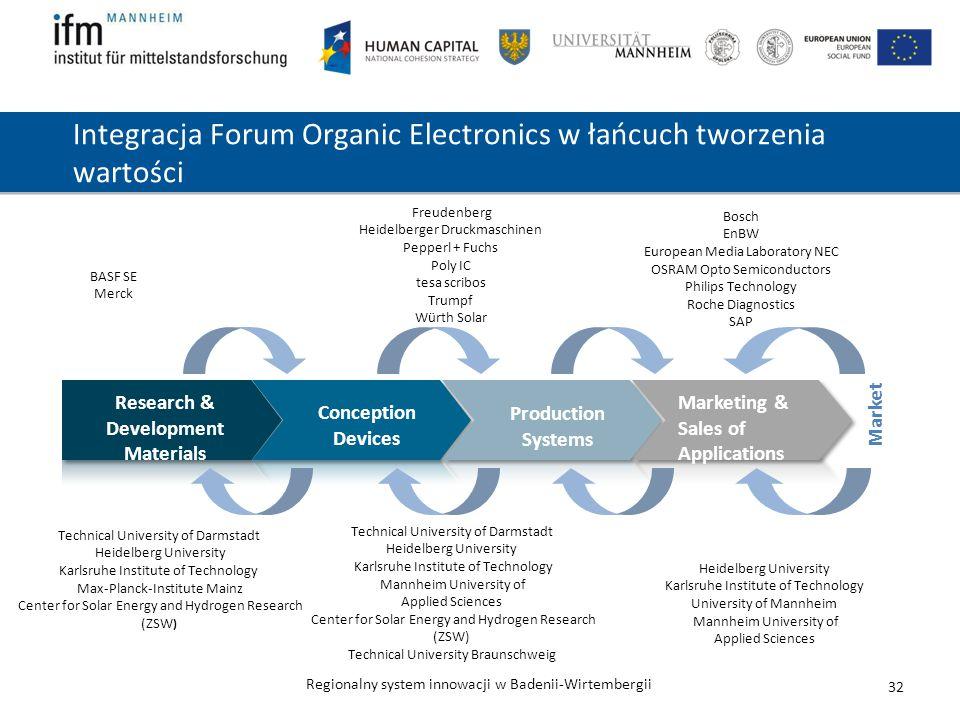 Integracja Forum Organic Electronics w łańcuch tworzenia wartości