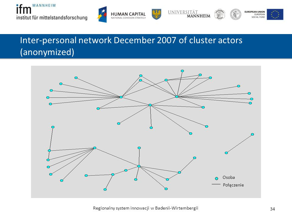Inter-personal network December 2007 of cluster actors (anonymized)