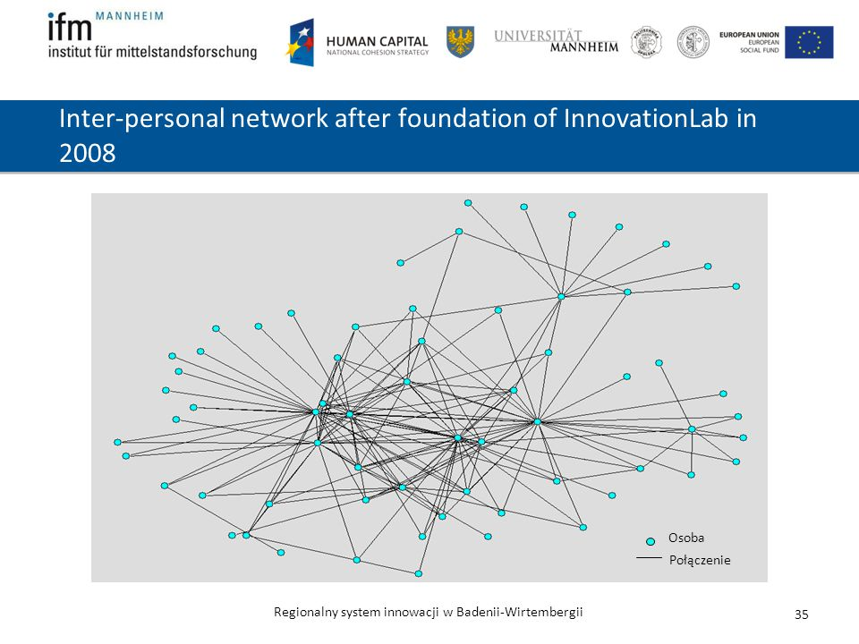 Inter-personal network after foundation of InnovationLab in 2008