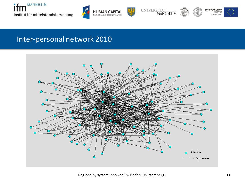 Inter-personal network 2010