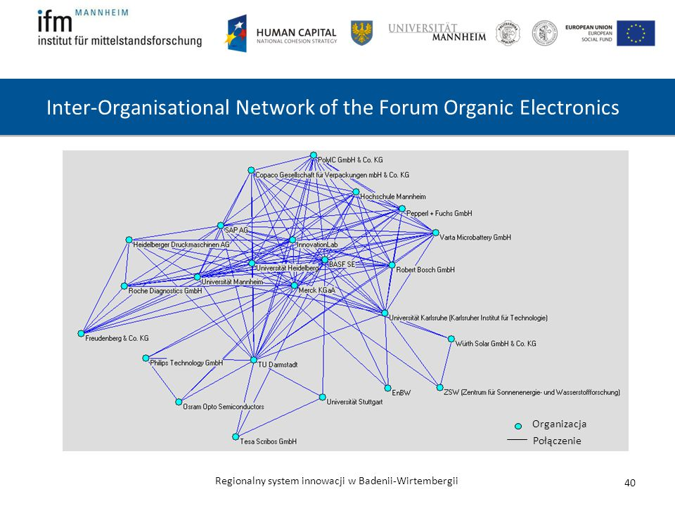 Inter-Organisational Network of the Forum Organic Electronics