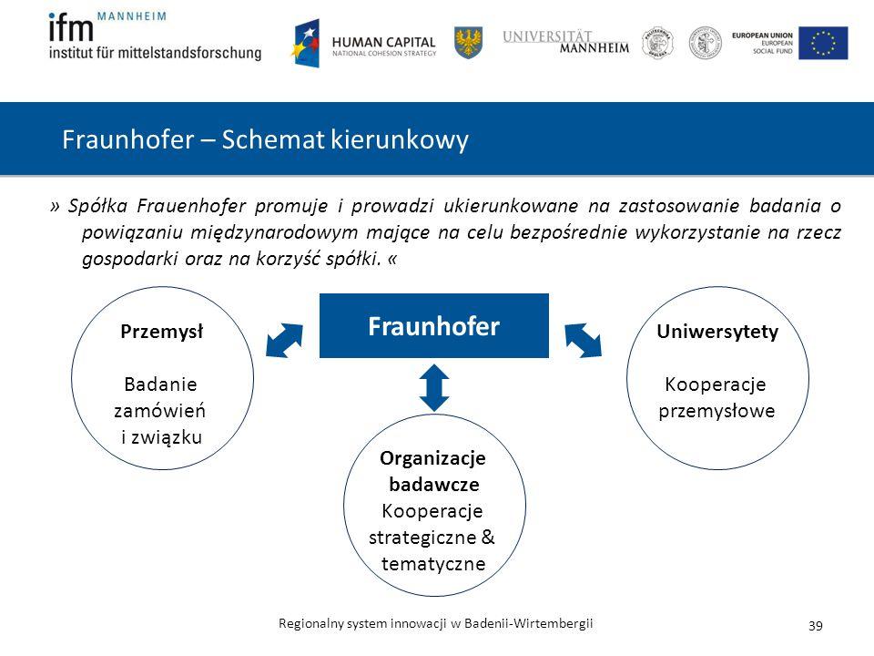 Fraunhofer – Schemat kierunkowy