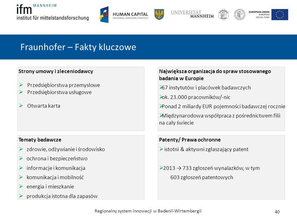 Fraunhofer – Fakty kluczowe