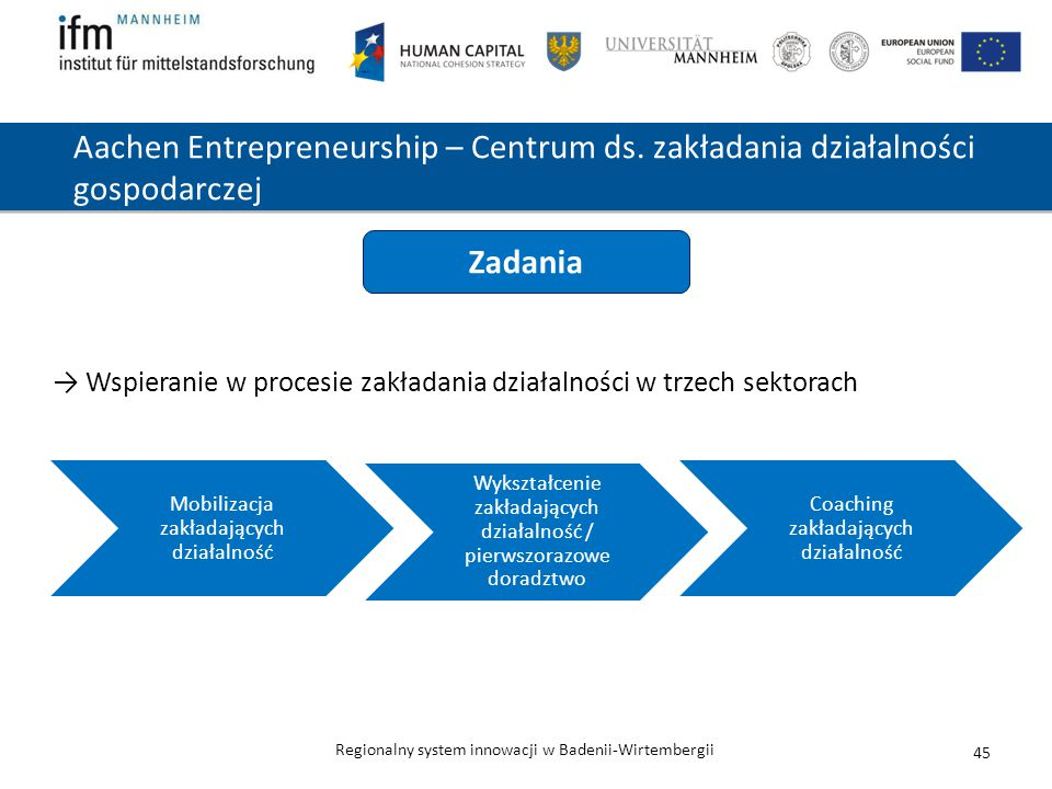 Aachen Entrepreneurship – Centrum ds