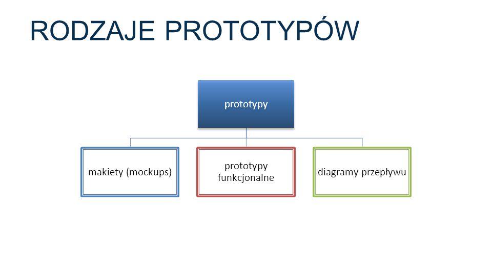 prototypy funkcjonalne