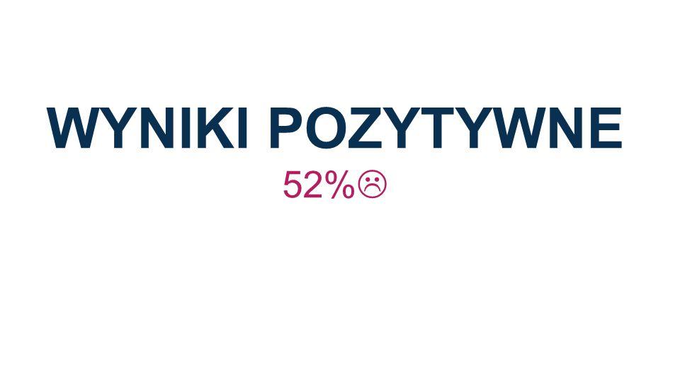 WYNIKI POZYTYWNe 52%