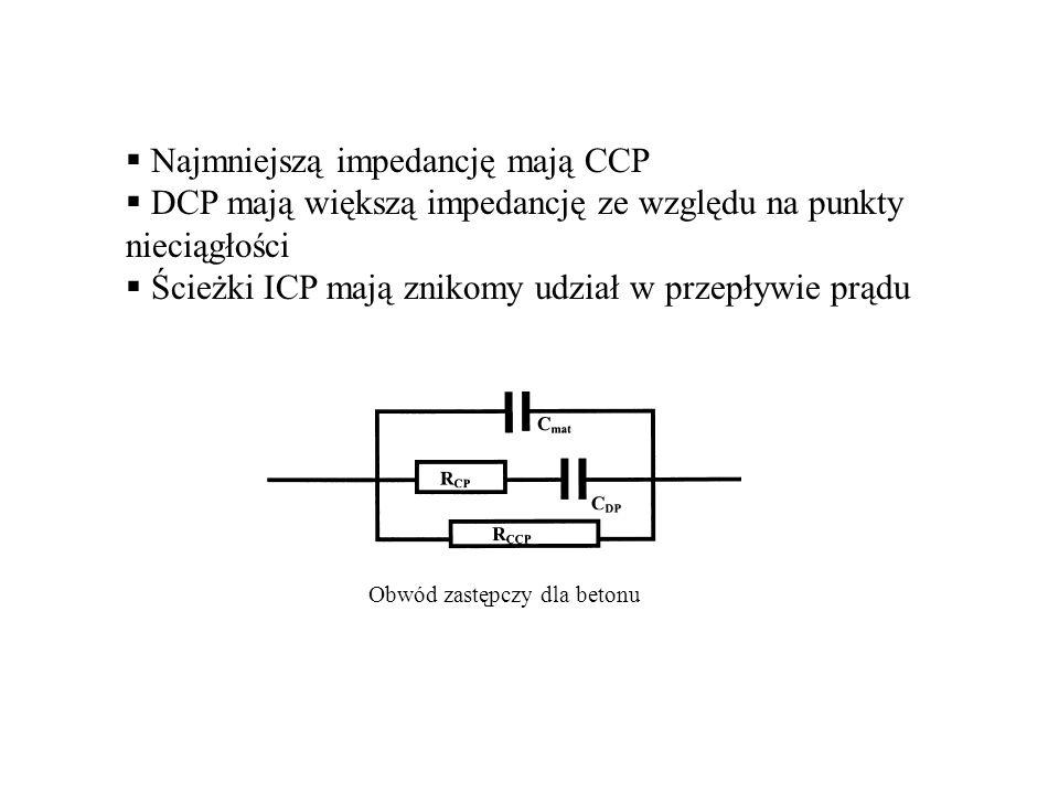 Najmniejszą impedancję mają CCP