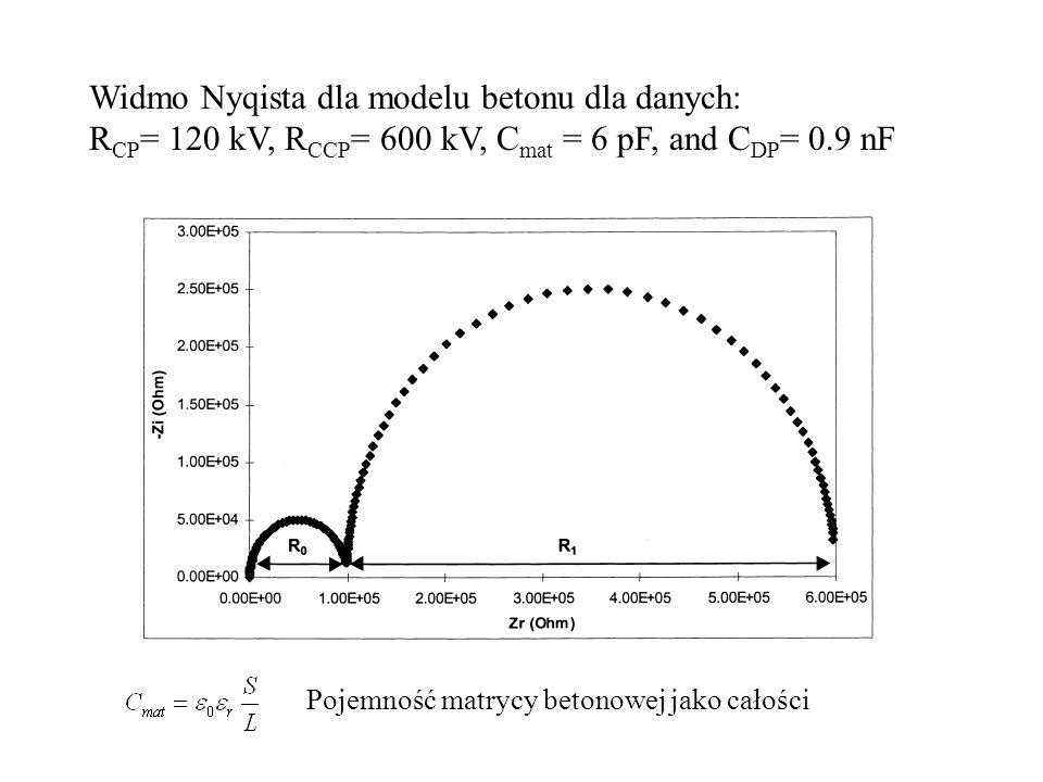 Widmo Nyqista dla modelu betonu dla danych: