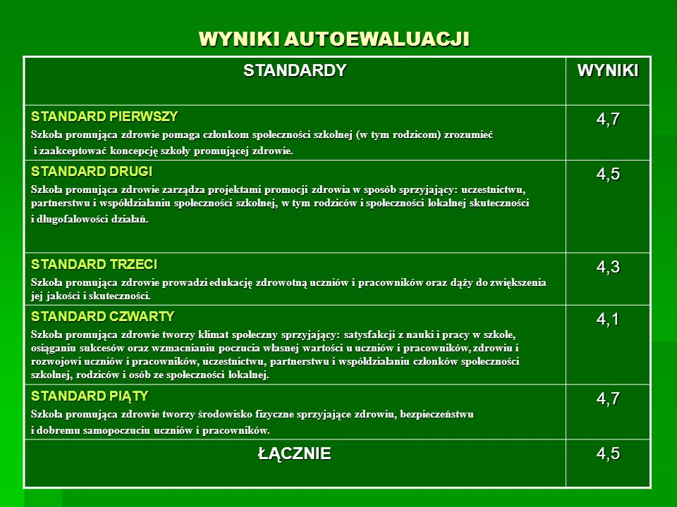 WYNIKI AUTOEWALUACJI STANDARDY WYNIKI 4,7 4,5 4,3 4,1 ŁĄCZNIE