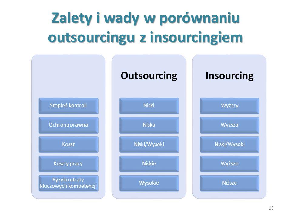 Zalety i wady w porównaniu outsourcingu z insourcingiem