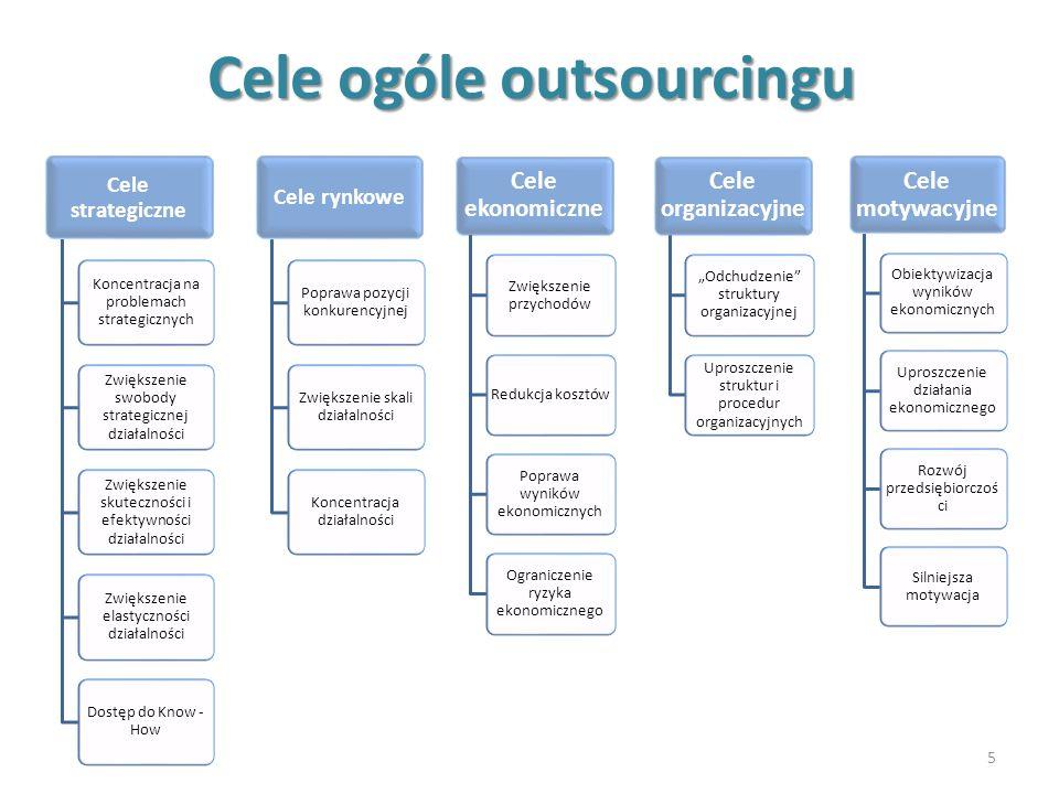 Cele ogóle outsourcingu