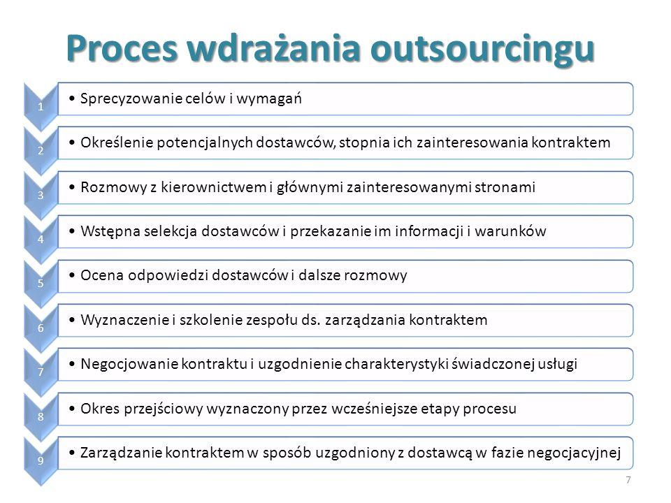 Proces wdrażania outsourcingu