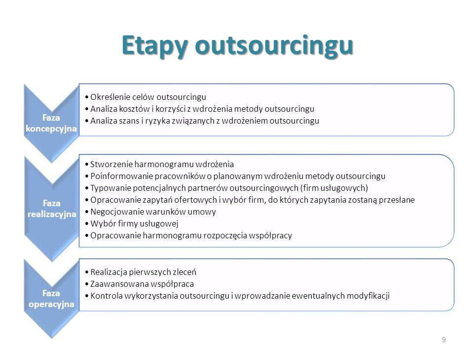 Etapy outsourcingu Określenie celów outsourcingu