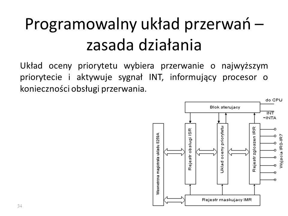 Programowalny układ przerwań – zasada działania