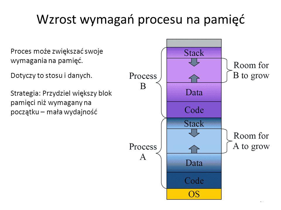 Wzrost wymagań procesu na pamięć