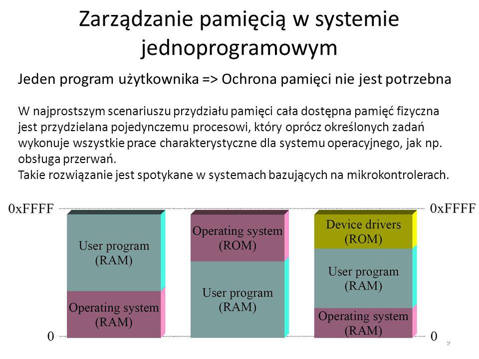 Zarządzanie pamięcią w systemie jednoprogramowym