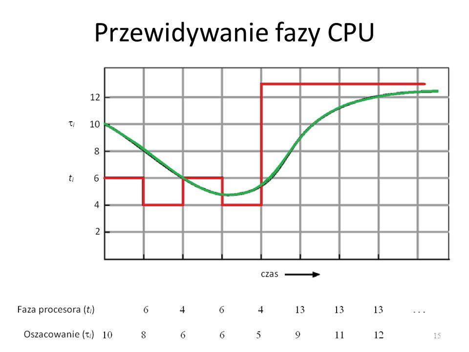 Przewidywanie fazy CPU