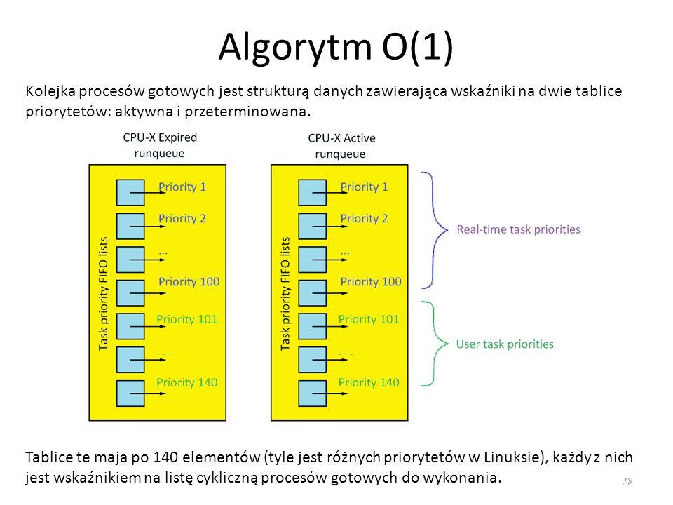Algorytm O(1) Kolejka procesów gotowych jest strukturą danych zawierająca wskaźniki na dwie tablice priorytetów: aktywna i przeterminowana.