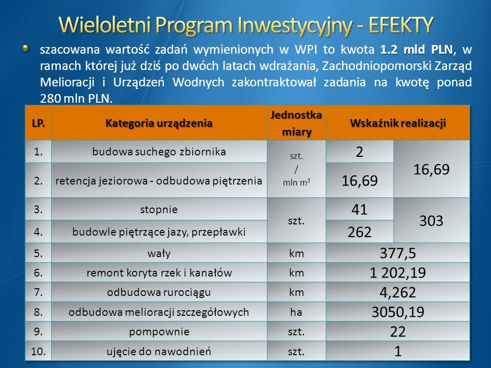 Wieloletni Program Inwestycyjny - EFEKTY