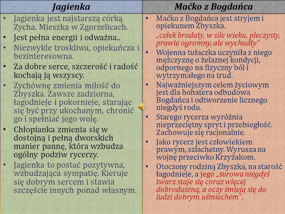 Jagienka Maćko z Bogdańca