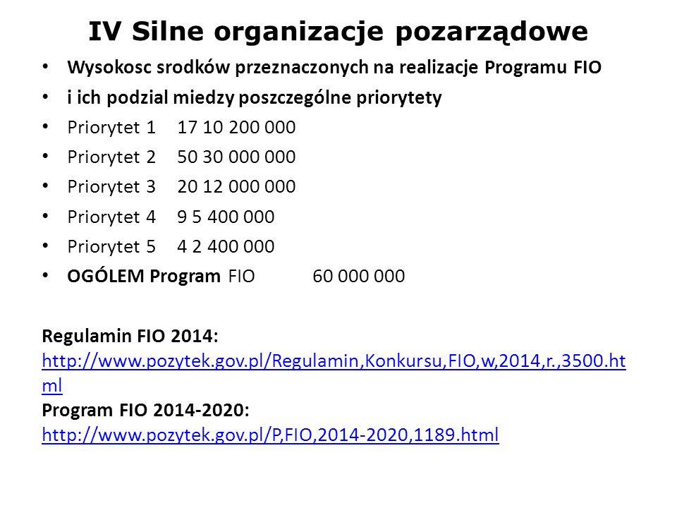 IV Silne organizacje pozarządowe