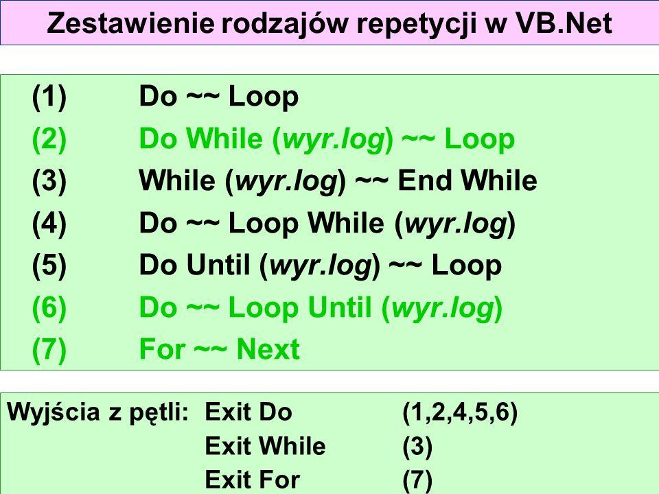 Zestawienie rodzajów repetycji w VB.Net