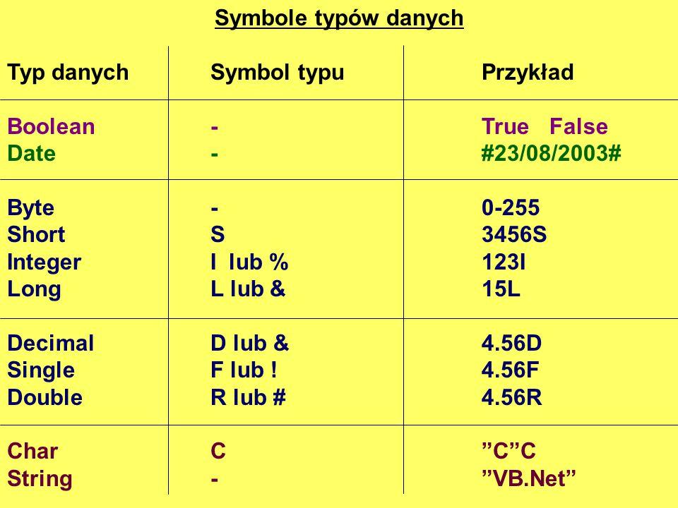 Symbole typów danych Typ danych Symbol typu Przykład. Boolean - True False. Date - #23/08/2003#