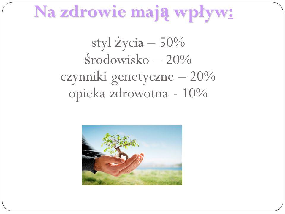 Na zdrowie mają wpływ: styl życia – 50% środowisko – 20% czynniki genetyczne – 20% opieka zdrowotna - 10%