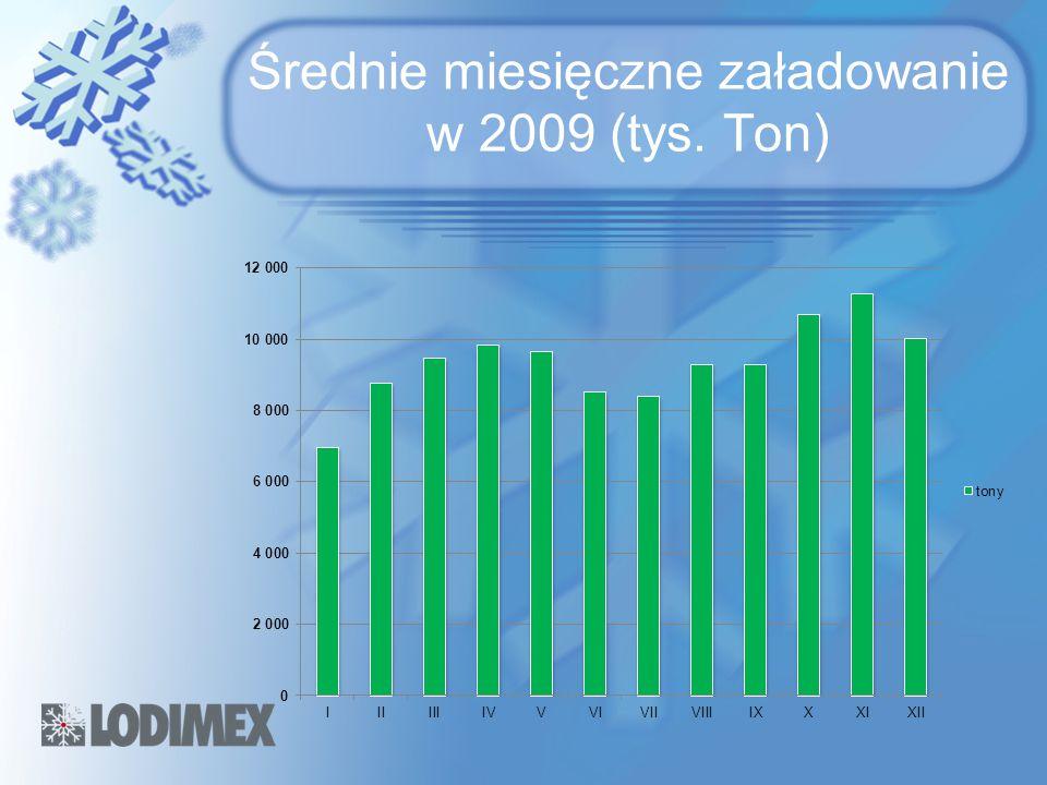 Średnie miesięczne załadowanie w 2009 (tys. Ton)