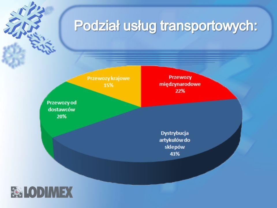 Podział usług transportowych: