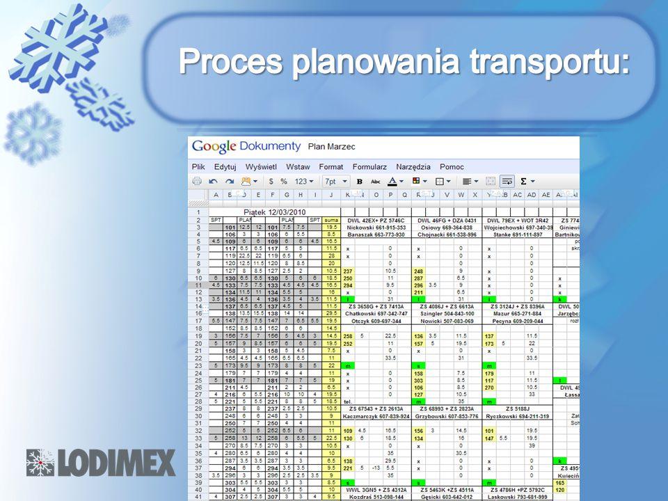 Proces planowania transportu: