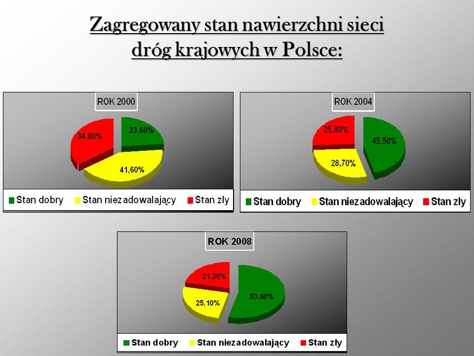 Zagregowany stan nawierzchni sieci dróg krajowych w Polsce:
