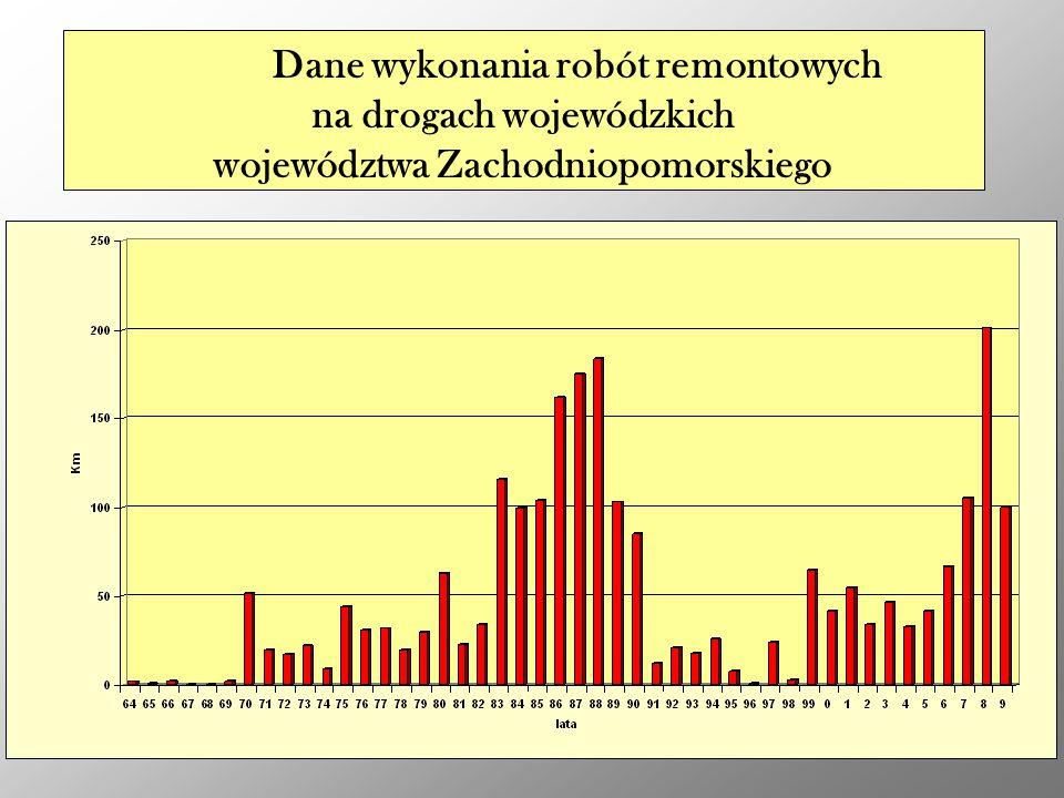 Dane wykonania robót remontowych na drogach wojewódzkich