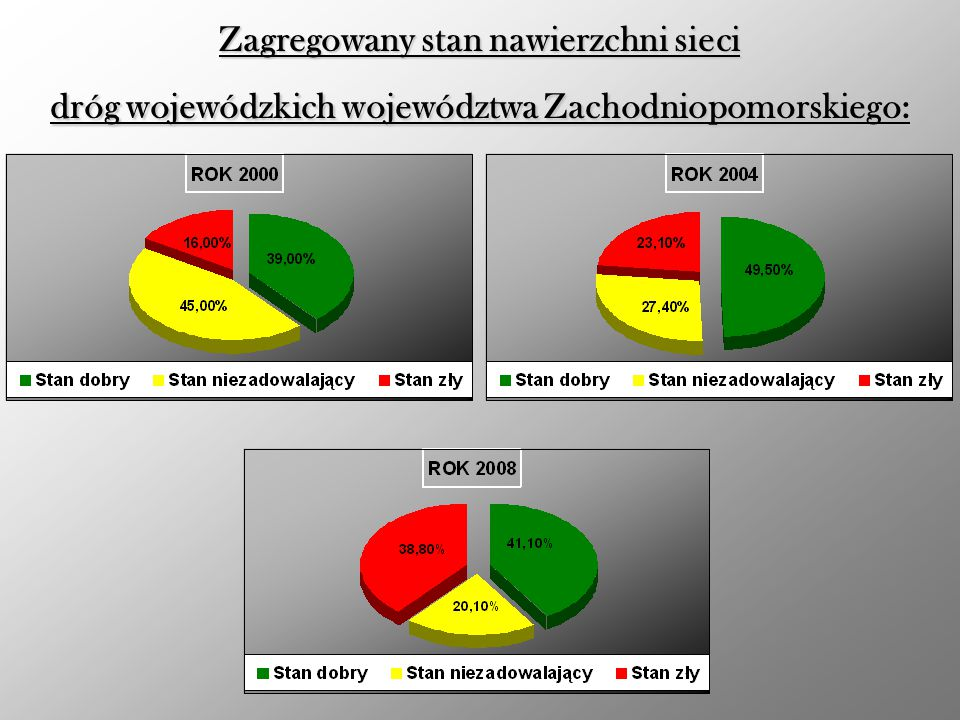 Zagregowany stan nawierzchni sieci dróg wojewódzkich województwa Zachodniopomorskiego: