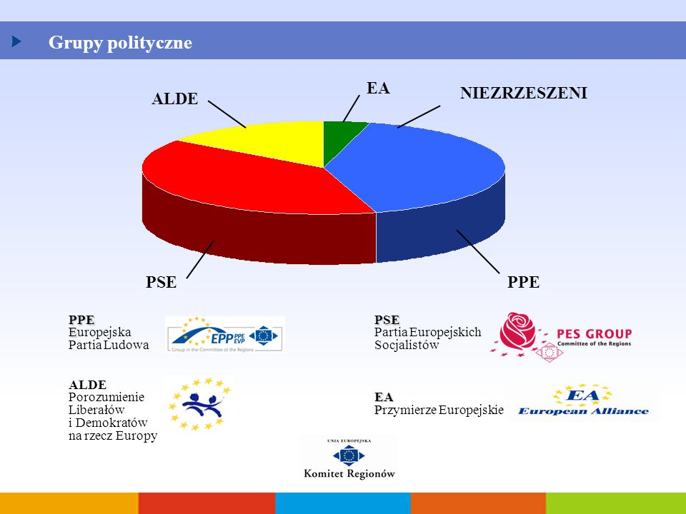 Grupy polityczne EA NIEZRZESZENI ALDE PSE PPE PPE Europejska