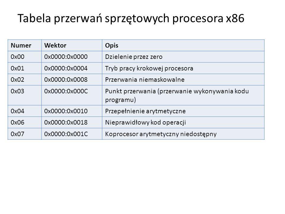 Tabela przerwań sprzętowych procesora x86
